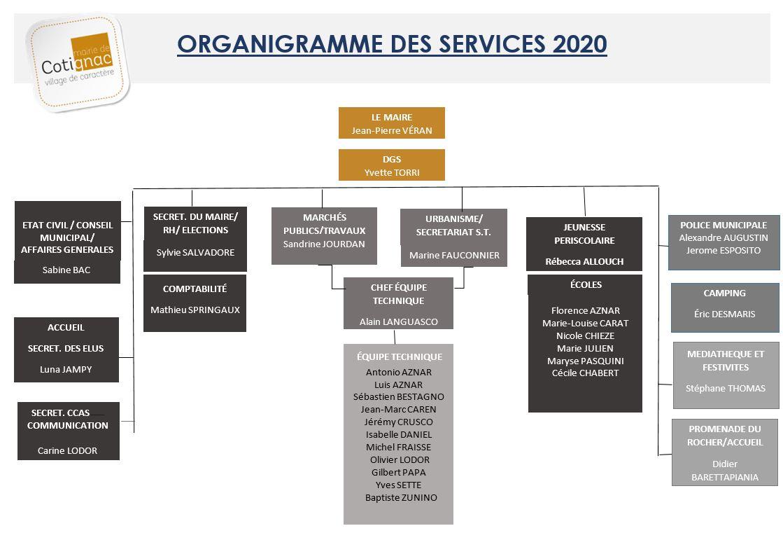 COTIGNAC--Organigramme-services-municipaux-2018