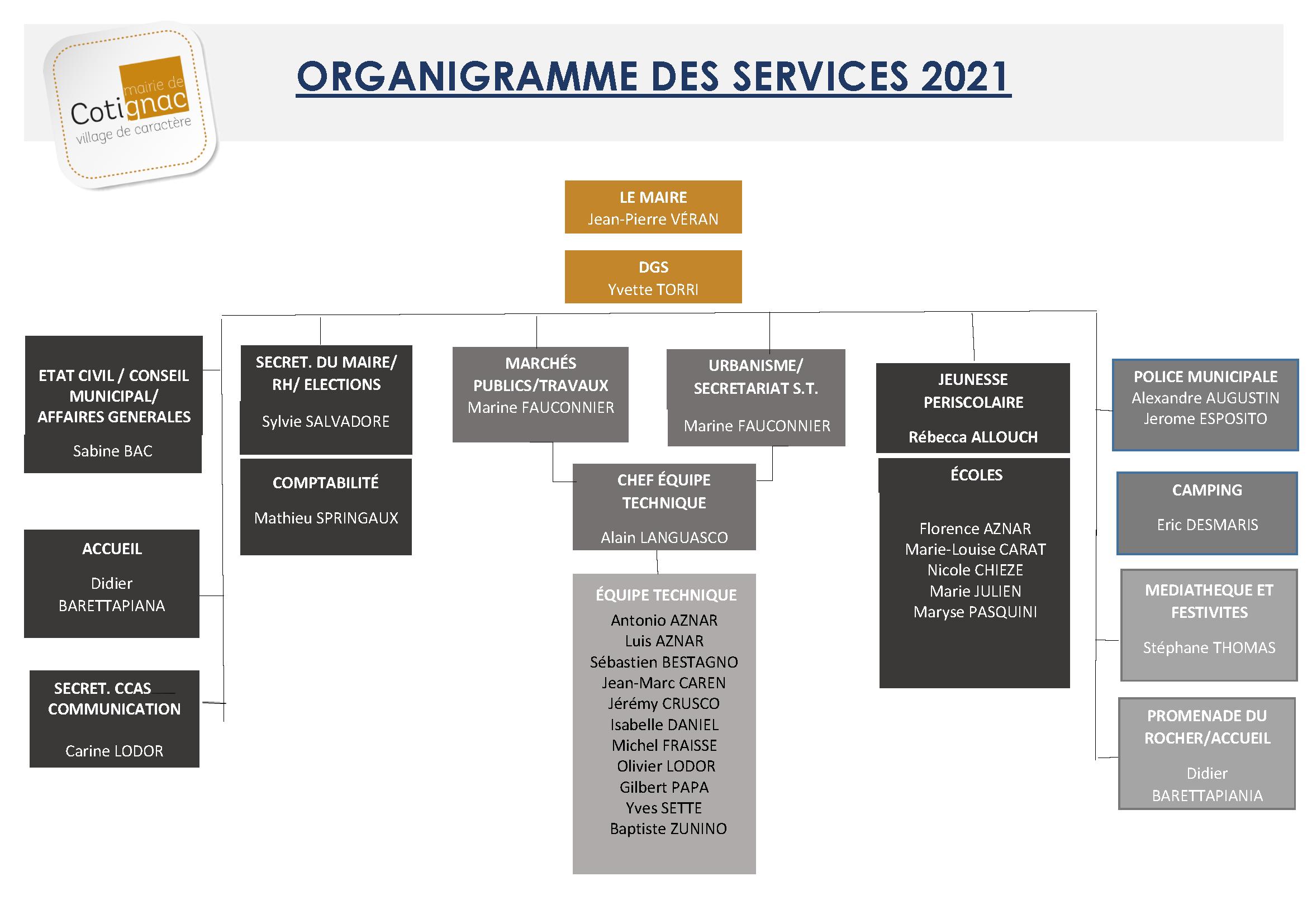 COTIGNAC--Organigramme-services-municipaux-2020